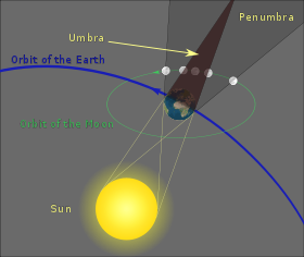Chart courtesy of Sagredo via Wikipedia - Public Domain Image