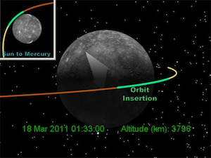 MESSENGER orbital insertion at Mercury