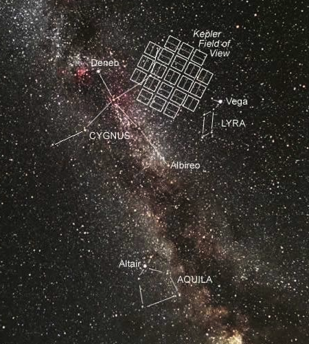 The small area of sky where Kepler is searching for exoplanets.